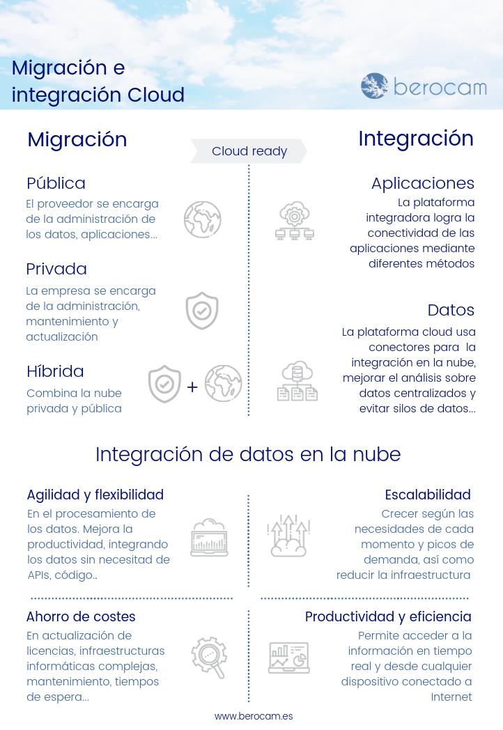migracion-e-integracion-cloud-berocam